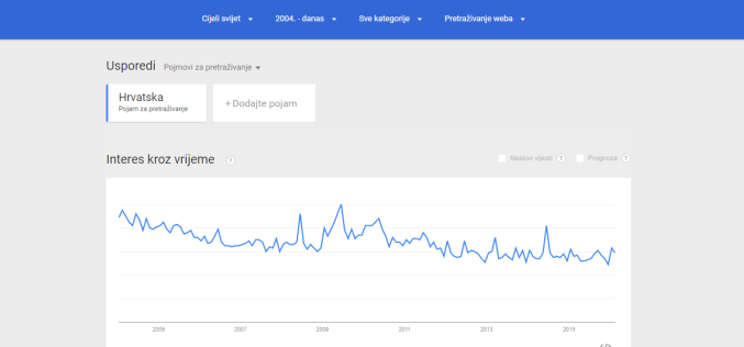 Google Trends: interes za Hrvatsku na Googleu sve manji