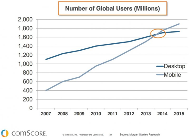 mobilni SEO korisnici